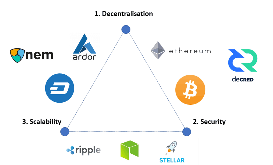 blockchain trilemma security decentralization scalability projects