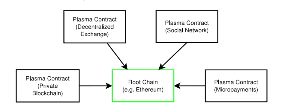 Plasma ethereum developers