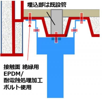 橋梁用排水 Uリブ 吊り下げ例