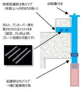 橋梁用排水桝 地覆貫通部を角管、鉛直箇所を丸管仕様イメージ