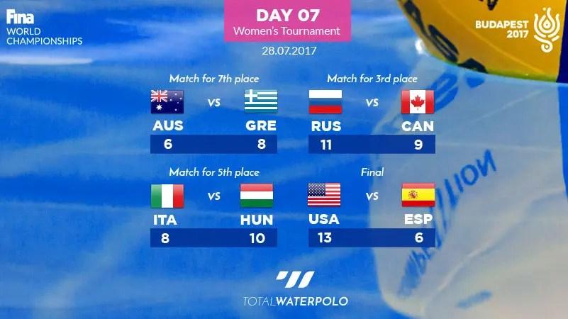 Budapest2017-Day-07-Womens-Tournament