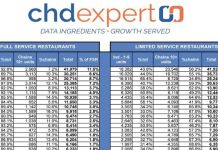CHD Expert 2017 Restaurant Unit Report