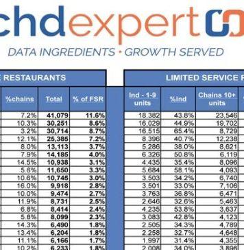 CHD Expert 2017 Restaurant Unit Report