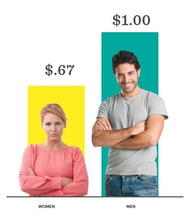 wage equality wage debate