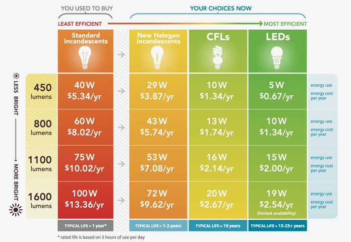 LED lightbulbs lower your restaurant's carbon footprint