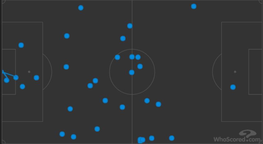Bournemouth West Ham Premier League Tactical Analysis Statistics