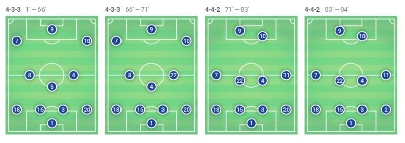 Ousmane Dembele La Liga Barcelona Eibar Tactical Analysis Statistics