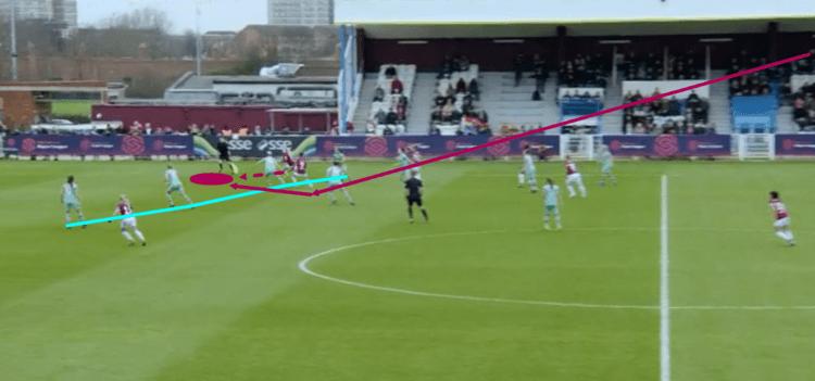 FAWSL 2018/19: West Ham vs Arsenal Tactical Analysis Statistics