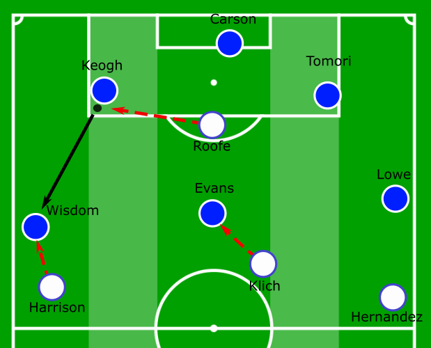 Leeds United Derby County EFL Championship Tactical Analysis Analysis