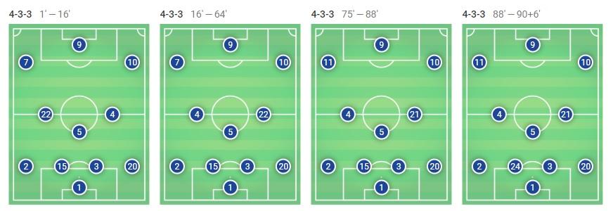 Barcelona Athletic Bilbao Tactical Analysis La Liga