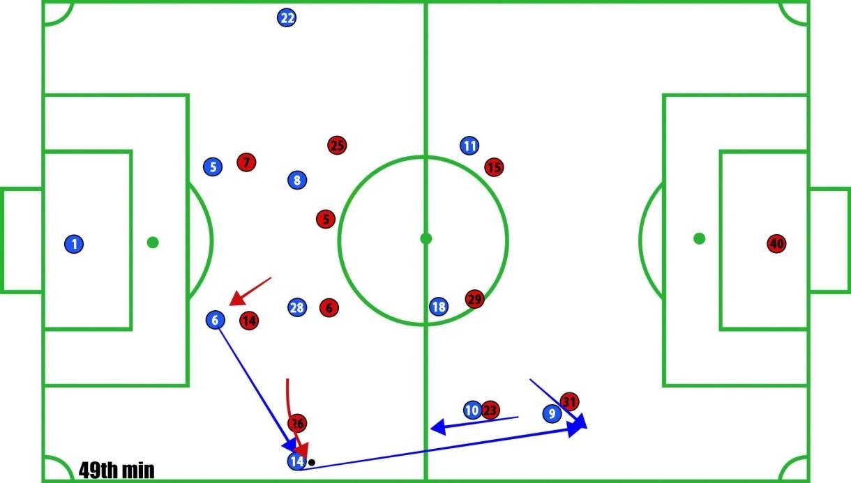 OGC Nice vs Olympique Lyon Ligue 1 Tactical Analysis