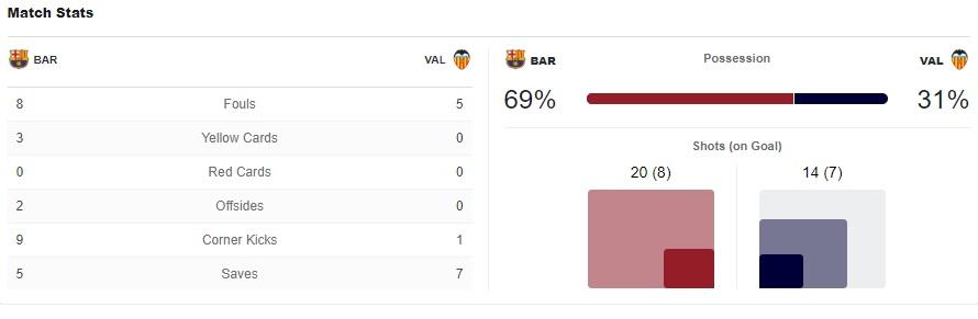 La Liga Barcelona Valencia Tactical Analysis Statistics