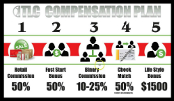 TLC Compensation Plan