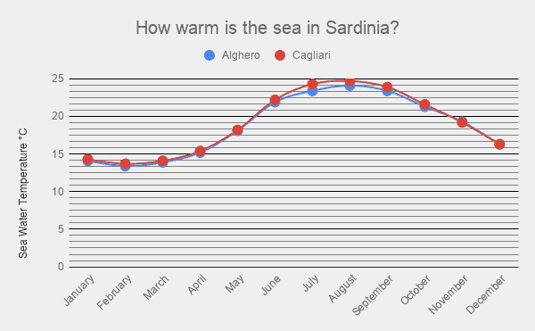 how warm is the sea in sardinia, graph