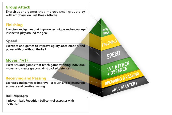 coerver pyramid