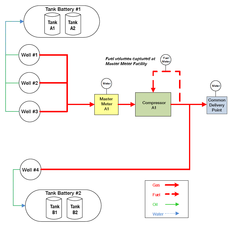Delivery System Diagram
