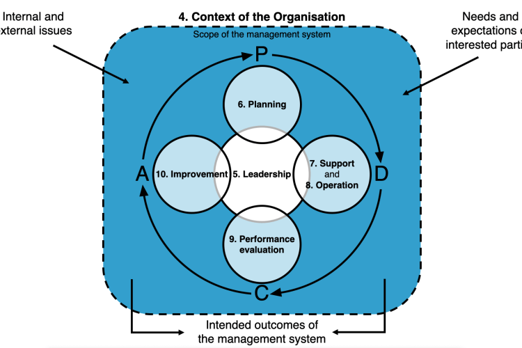 Internal and External Issues: Understanding ISO
