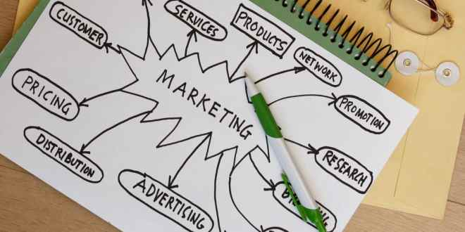 Idea Design Studio Discusses the Importance of Marketing