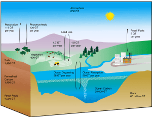 The greatest climate threat – under the ground and under