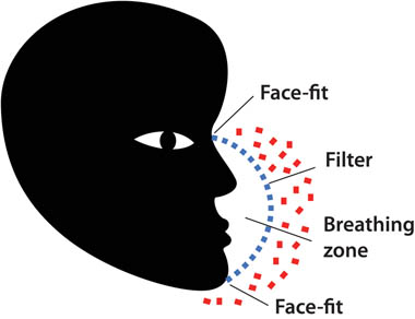 principle of respiratory mask protection