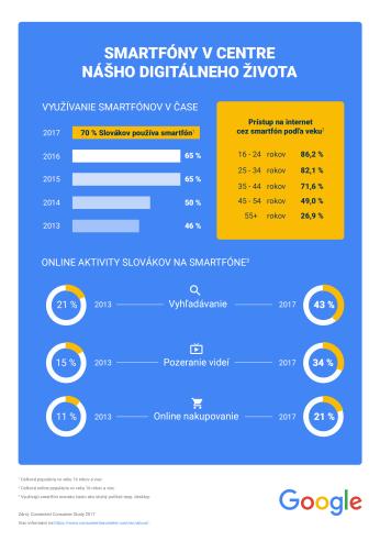 Google_Smartfony v centre nasho dig zivota_infografika_nowat