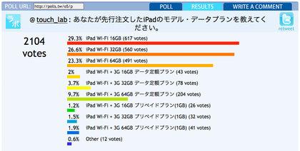 ipad_poll2_results_0.jpg