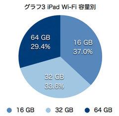 ipad_poll2_results_3.jpg