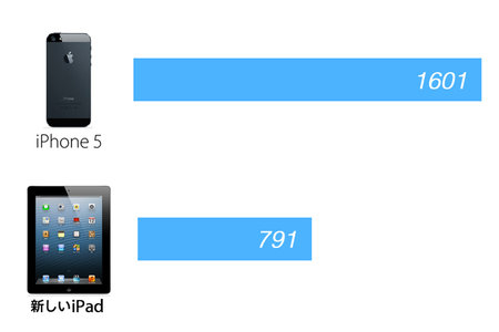 first_iphone5_benchmark_result_0.jpg
