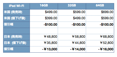 ipad2_price_estimate_1.jpg