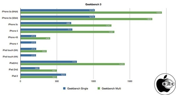 iphone5s_first_benchmark_1