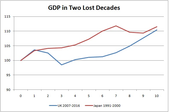 Britain's growth outlook is worse than Japan's lost decade