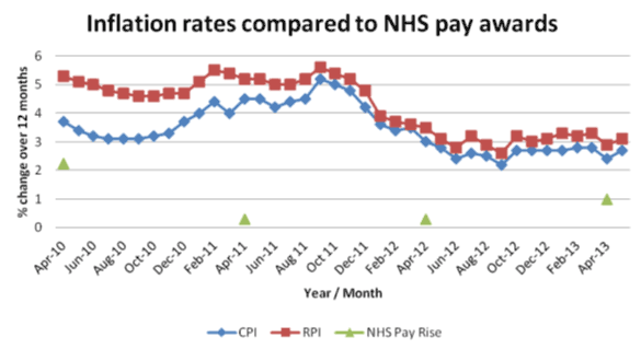 Inflation rates compared to NHS pay
