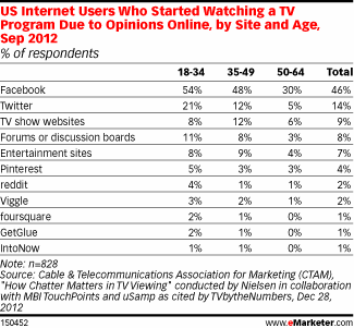 Social TV Research Chart