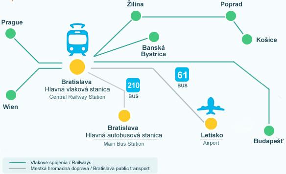 Из Братиславы на поезде
