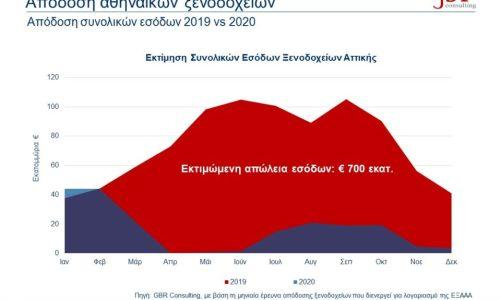 Έρευνα ΕΞΑΑΑ – Πιο ικανοποιημένοι οι τουρίστες στην Αθήνα το 2020
