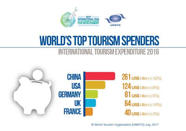 Inbound tourism