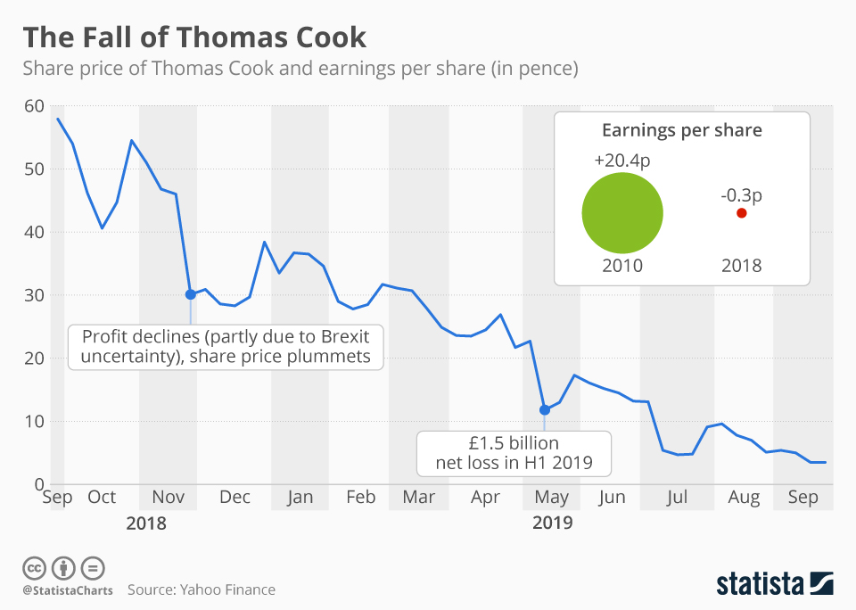 The history of Thomas Cook