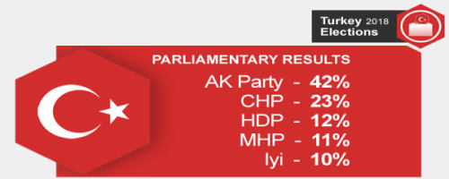 Major Parties and Their Shares of Votes in Turkey