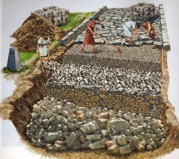 How did Romans Built Their Roads?
