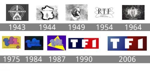 If you're too young to know what. TF1 logo histoire et signification, evolution, symbole TF1