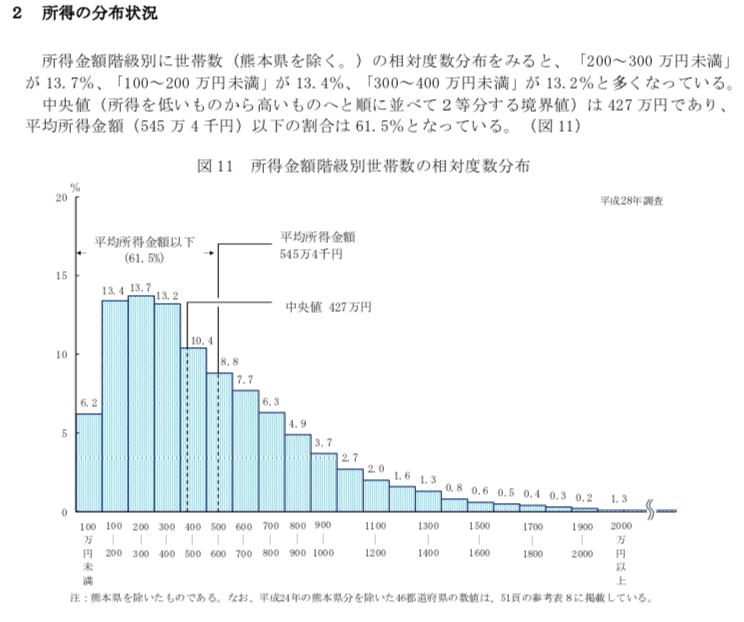 国民所得の対数正規分布
