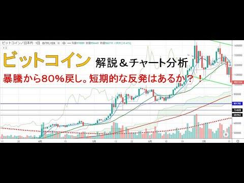 【仮想通貨 ビットコイン(BTC)】暴騰の80%戻しからの反発はあるか?!今後のシナリオをチャート分析11.20