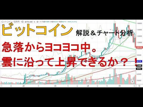【仮想通貨 ビットコイン(BTC)】急落からヨコヨコ中。雲に沿って上昇できるか?!今後のシナリオをチャート分析1.20
