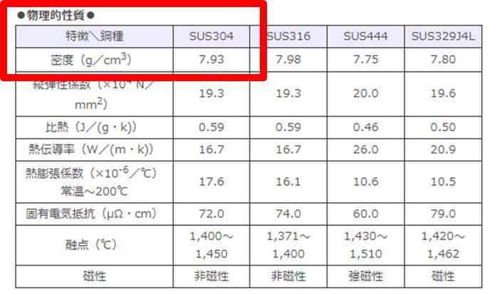 ステンレス(サス:SUS304)や銅(C1100など) の密度と比重の ...