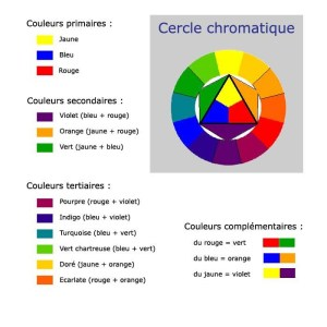 resume-du-cerckle-chromatique