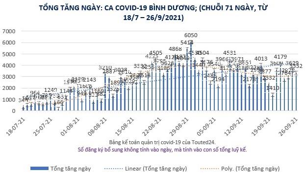 Đồ thị ca nhiễm covid-19 Việt Nam ngày chủ nhật hàng tuần