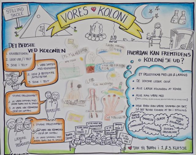 En visuel rapport giver dine deltagere indblik i, hvad de har bidraget til.