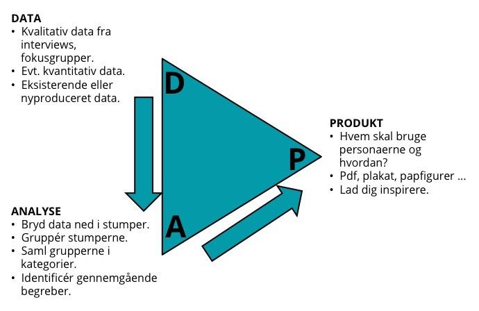 Model over uundværlige elementer for at lave valide personaer.
