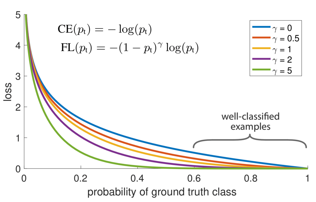 Focal loss vs probability of ground truth class
