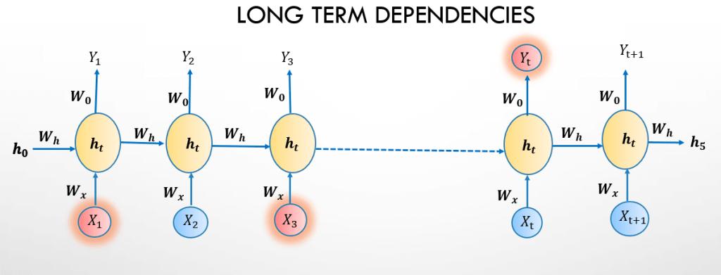 Long term dependencies problem